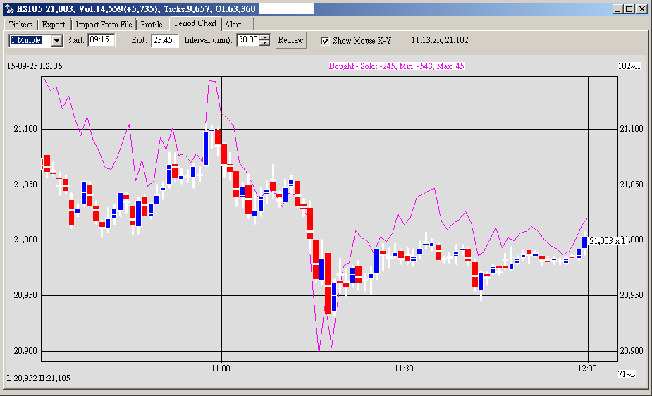 HSI Futures Bought-Sold Chart